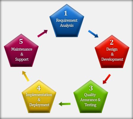 quality assurance chart
